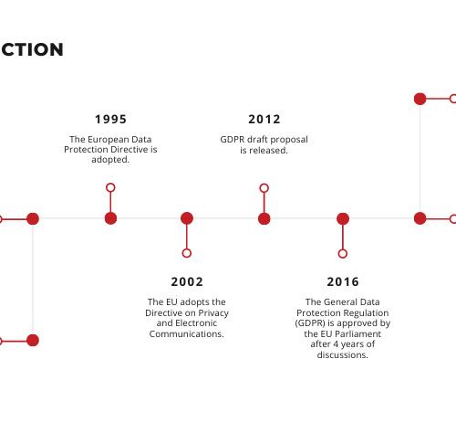Data protection timeline